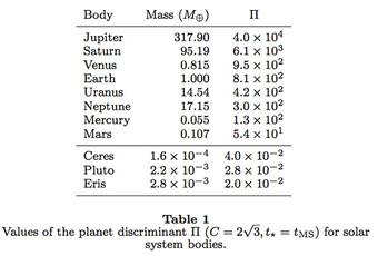 Почему Плутон больше никогда не станет планетой Космос